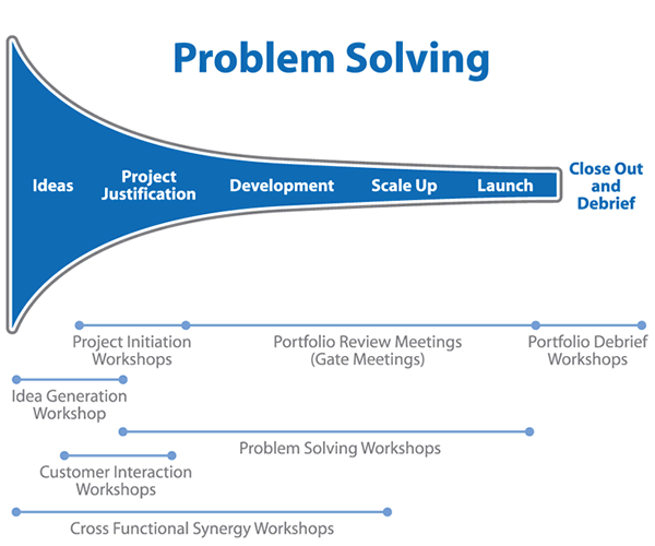 problem solving techniques in business
